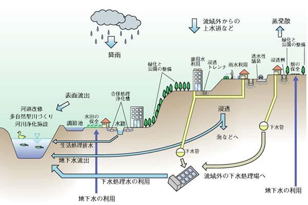 水蒸気 - Water vapor - JapaneseClass.jp